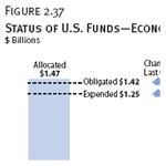 Status of U.S. Funds—Economy