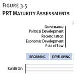 PRT Maturity Assessments