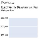 Electricity Demand vs. Production, 1980–2008